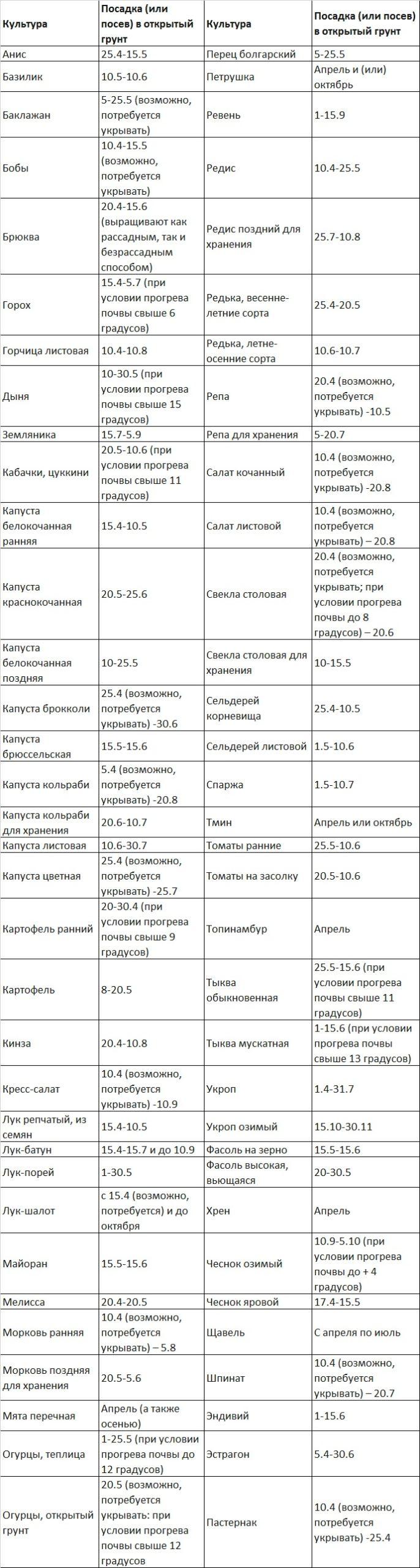 Таблица высадки в грунт